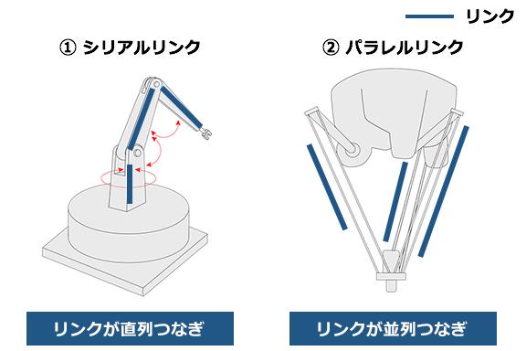 産業用ロボットのしくみ(分解図) | 産業用ロボット …