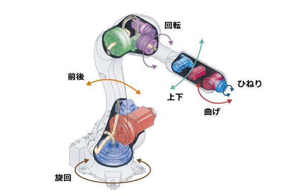 ロボット博士の C18 マニピュレータの 構造・特性・制御の基礎