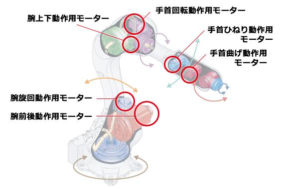 ロボットアーム:「きぼう」日本実験棟 - 宇宙ステー …