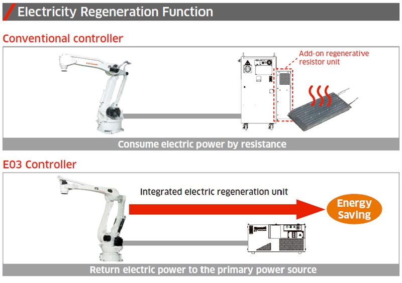 elpower regeneration